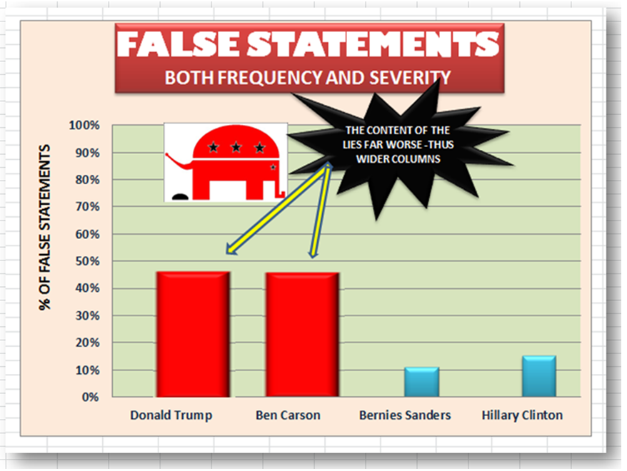 Stupidpartiers far outweigh Smartpartiers in the amount and severity of their lies