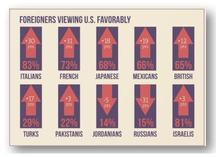 Foreigners viewing the U.S. favorably has risen drastically since Obama took office.