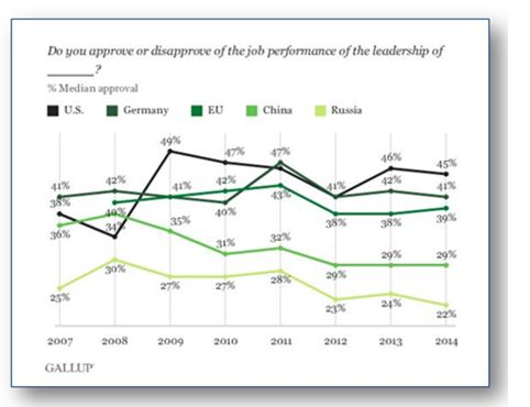 America's approval of its leadership has risen overall since 2007.