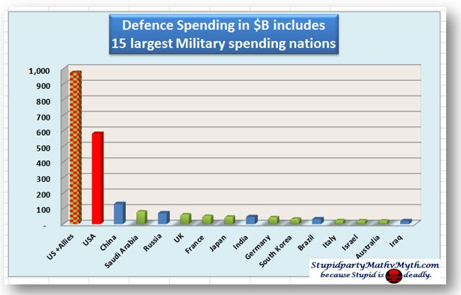 The U.S. beats out all other nations by far in terms of military spending.